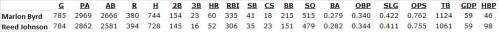 stats comparing Marlon Byrd and Reed Johnson